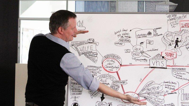 Workshop zur Markenführung, Markenstrategie und Corporate Design
