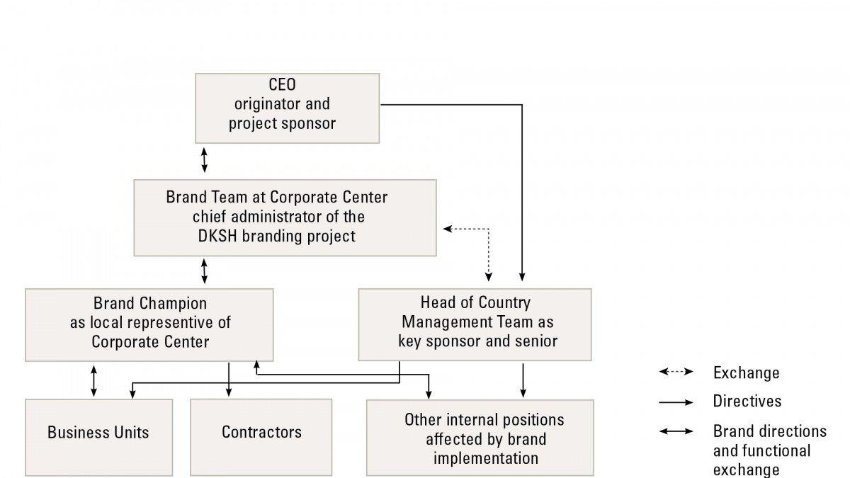 DKSH - Organisationsentwicklung